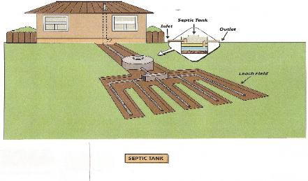 Septic tank pumping septic tank cleaning clogged drain for How big a septic tank do i need